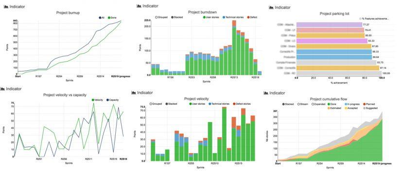 Indicators and reporting \u2013 iceScrum