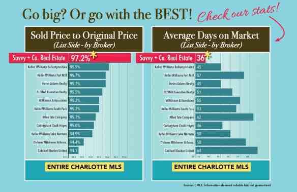 Charlotte housing sales stats 2016