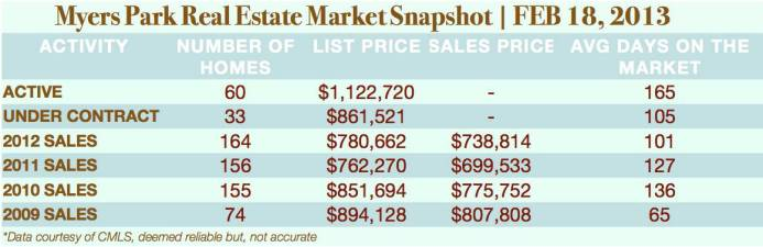 Charlotte NC Real Estate Market Report for Myers Park