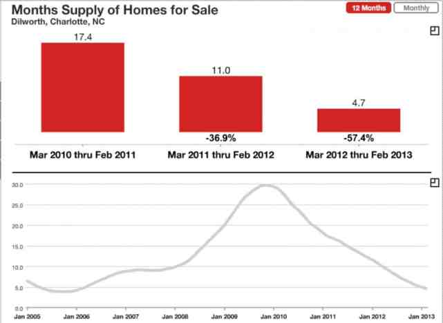 Dilworth Inventory of Homes MARCH 2013