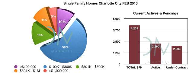 Charlotte area real estate market report for FEB 2013