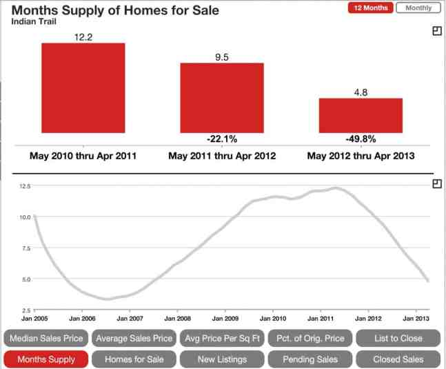 Indian Trail SC months supply of homes on the market.