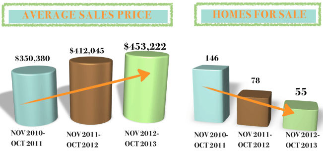 DILWORTH Charlotte Real Estate Market Report AVG SALES PRICE & Homes for Sale NOV 2013