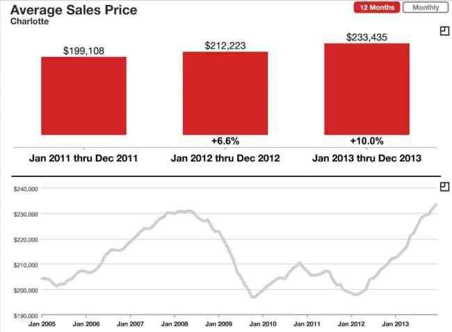 Charlotte Average Home Sales Price 2013