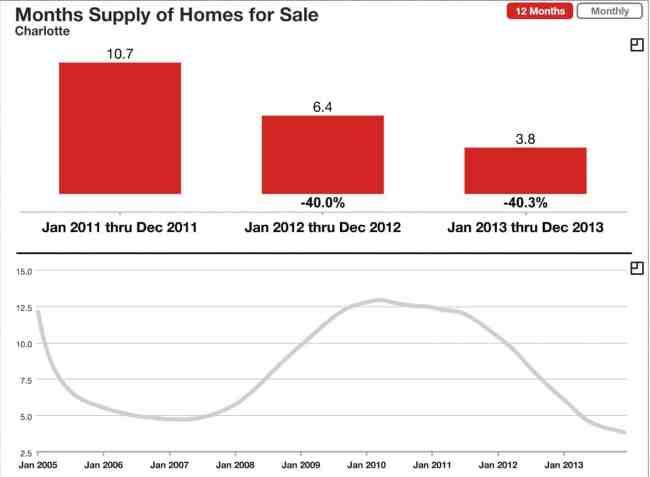 Charlotte Home Inventory DEC 2013
