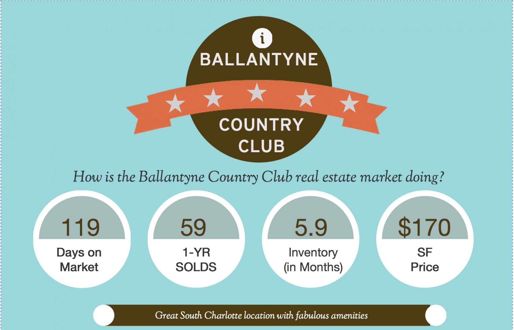 Ballantyne Country Club Market Report 022214