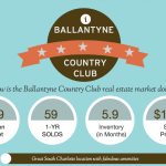 Ballantyne Country Club Market Report 022214