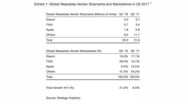 Xiaomi Surpasses Apple and Fitbit to Become World\u0027s Largest