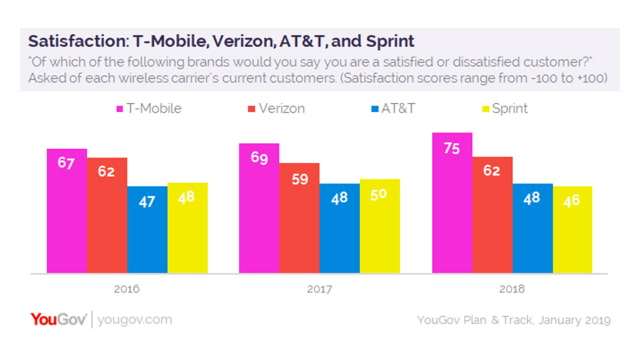 T-Mobile Beats Verizon in Quality and Customer Satisfaction Survey