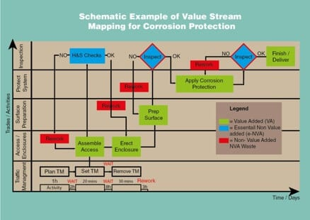 Technical Article Applying Lean Manufacturing to Corrosion