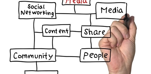 Social Media Marketing Emprego Inglaterra