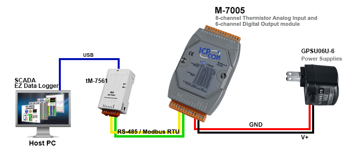 Modbus RTU Based Data Acquisition ICP DAS USA Inc
