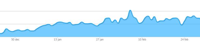 20140302-aantal berichten sinds start jaar