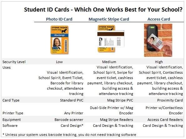 ID Card Group Blog - Faculty  Student ID Cards for K-12 Schools