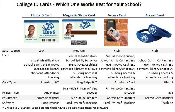 University ID Cards \u2013 ID Badges for College Students  Faculty