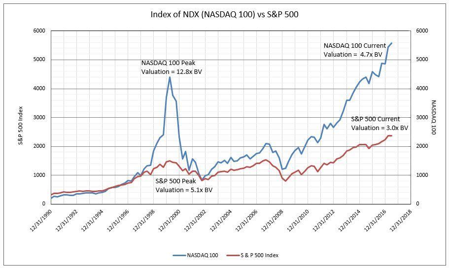 nasdaq chart today - Timiznceptzmusic