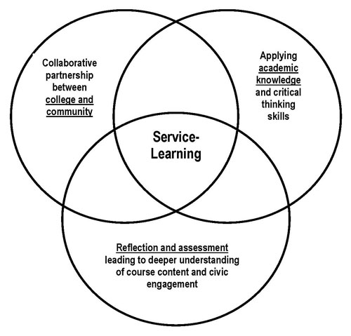 Service Learning 101 - Lessons - Tes Teach