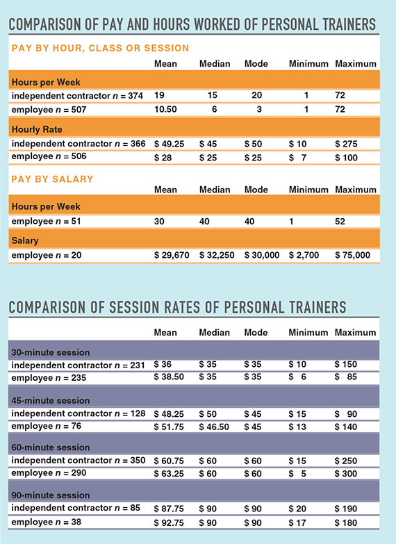 2015 IDEA Fitness Industry Compensation Trends Report - differences employee independent contractor