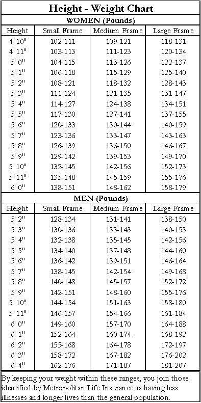 Healthy Weight Chart - ideal weight chart