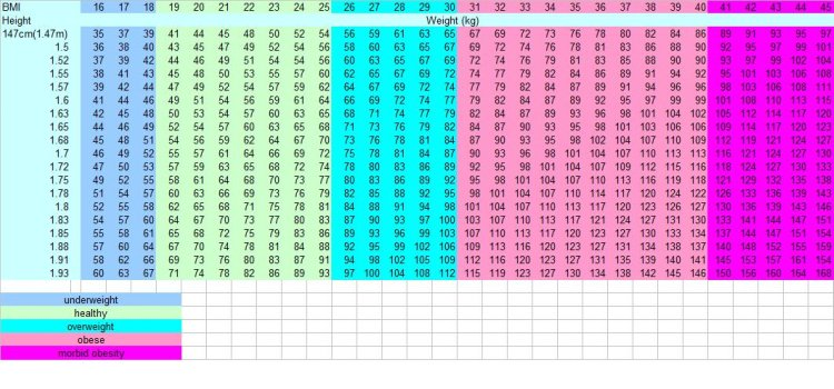 BMI Chart for Men and Women - ideal weight chart females