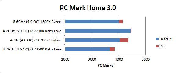 Which CPU is best Intel or AMD Ryzen? - PC World Australia