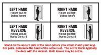 I Dig Hardware  Door Handing