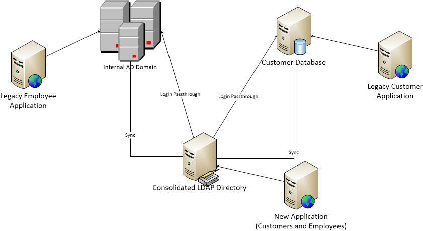 Active Directory for Customer Records - IDM 360