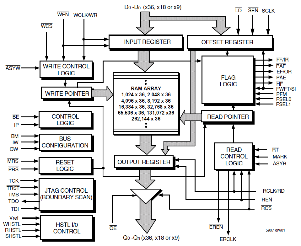 1 bitparator block diagram