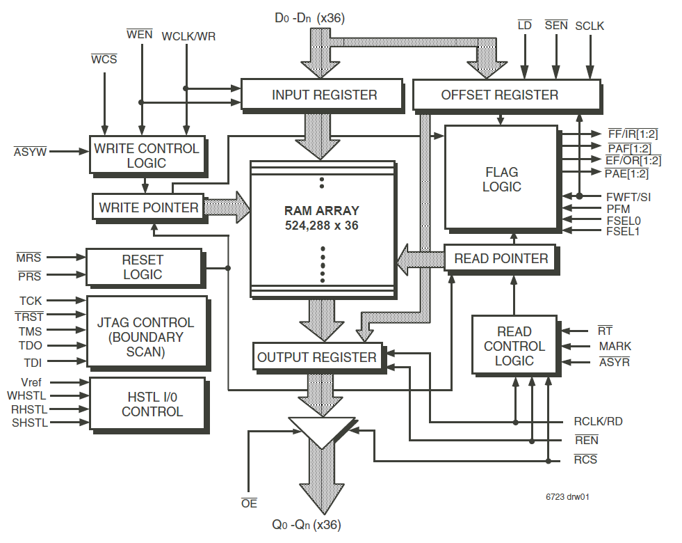 block diagram design