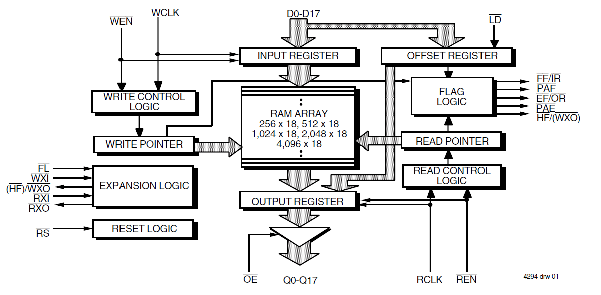 block diagram of microwave radio