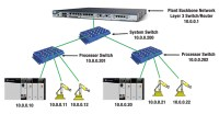 The Industrial Ethernet Book | Articles | Technical ...