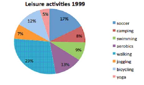 IELTS Report, topic a pie chart of leisure activities IELTS-Blog