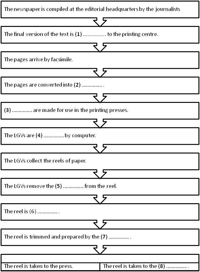 Flowchart-Completion