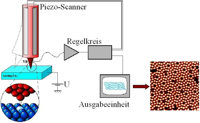 TU Clausthal - Atom- und Molekülphysik an Oberflächen Scanning