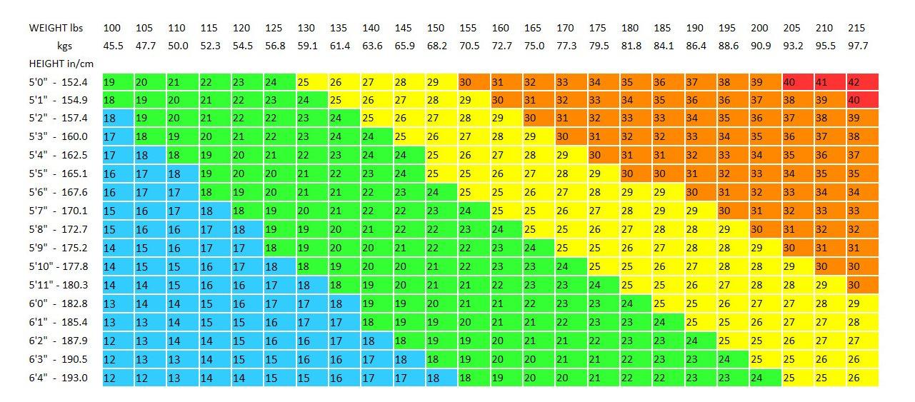 IFA Body Mass Index Chart