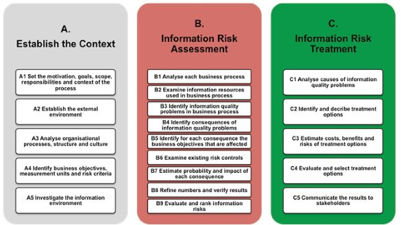Information Quality Risk Assessment Tool