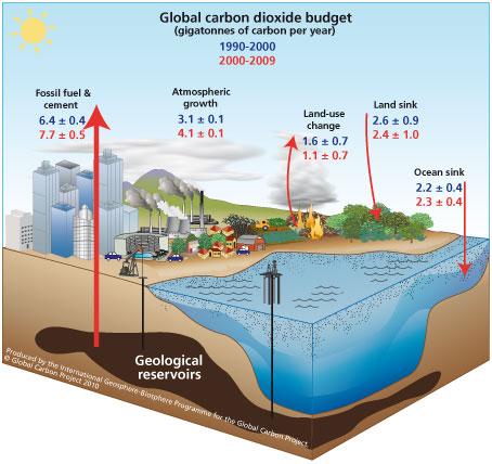 Earthu0027s Energy Balance thinkbigactnow Pinterest - water resource engineer sample resume