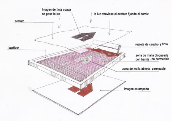 Postales-Zinc-esquema