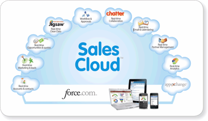 salesforce_clouds