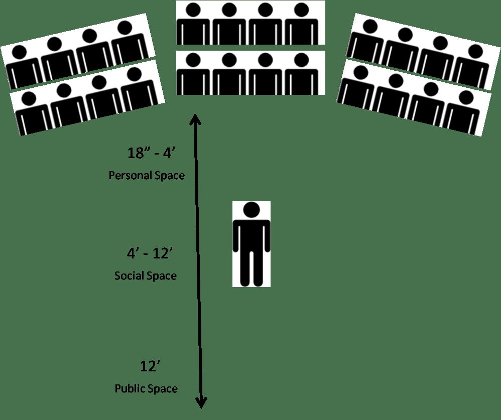personal space diagram