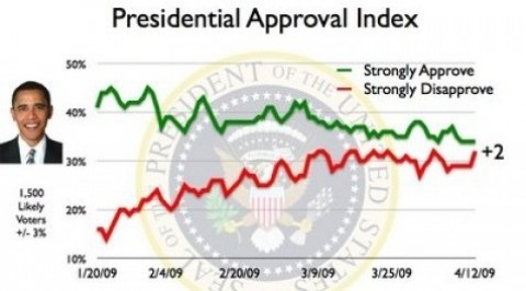 Obama\u0027s presidential approval rating is slipping, watch out below