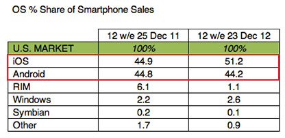 Kantar-1  iOS owns 51.2% of the U.S. smartphone market 13