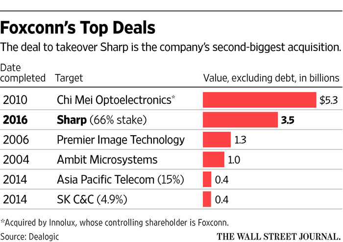 Foxconn-top-deals-WSJ-graphics-001