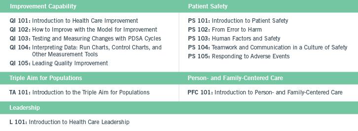 Institute for Healthcare Improvement Certificates and Continuing