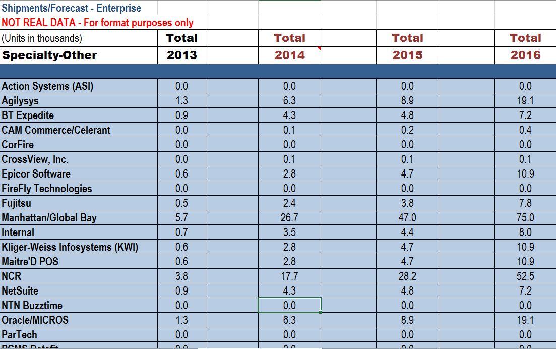 Mobile Pos Software Vendor Market ShareSample Vendor Analysis Cost
