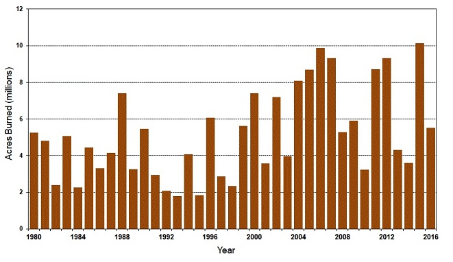 STUMP » Articles » Memory Monday Wildfires of 1918 with some Graphs