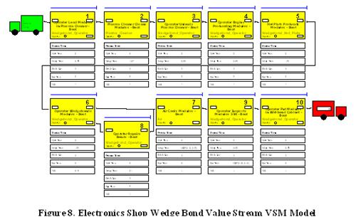 Adding Value to VSM (Gahagan)