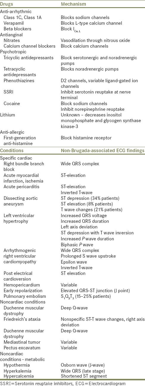 Multiple mechanisms of cocaine-induced Brugada electrocardiogram pattern
