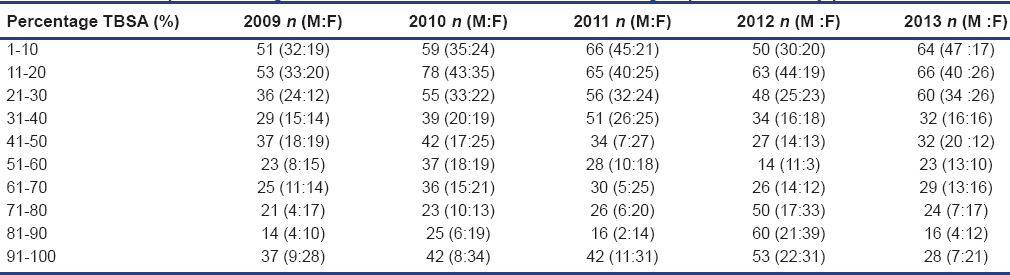 Five-year epidemiological study of burn patients admitted in burns
