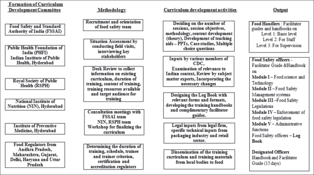 Challenges in developing competency-based training curriculum for